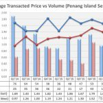 average-transacted-price-island-semi-d