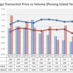 average-transacted-price-island-terrace