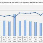 average-transacted-price-mainland-condo