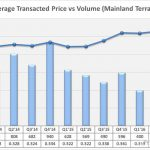 average-transacted-price-mainland-terrace