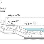 cross-section-of-coastal-protection-structure-rock-revetment-at-stp2-north