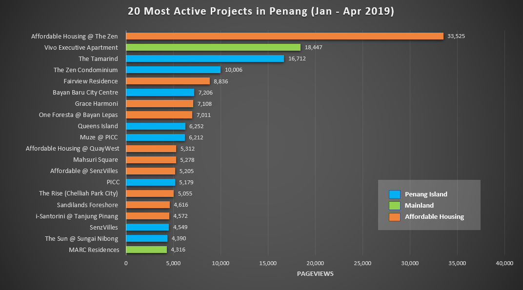 20-most-active-projects-jan-apr-2019